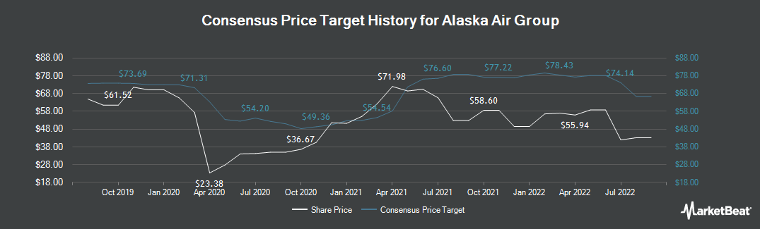 Price Target History for Alaska Air Group (NYSE:ALK)