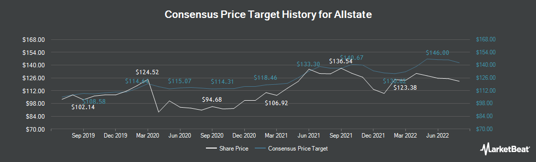 Price Target History for Allstate (NYSE:ALL)