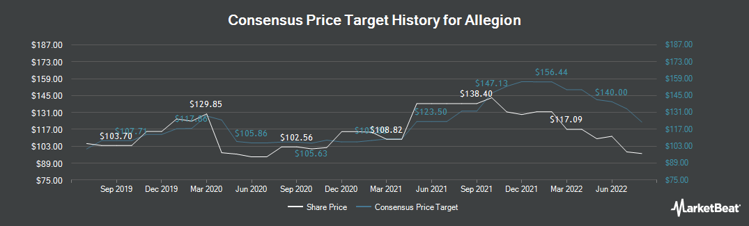 Price Target History for Allegion (NYSE:ALLE)