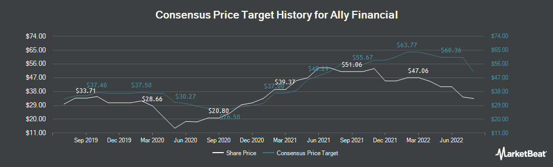 Price Target History for Ally Financial (NYSE:ALLY)