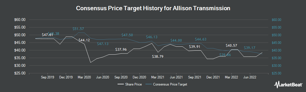 Price Target History for Allison Transmission (NYSE:ALSN)
