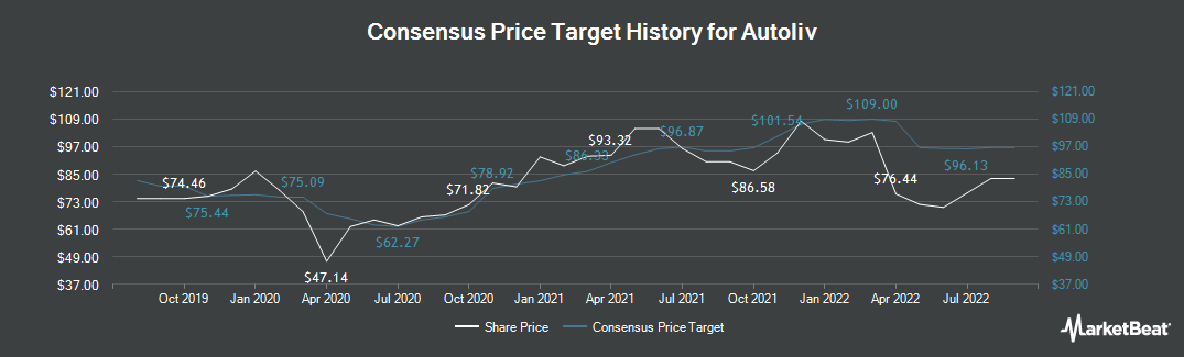 Price Target History for Autoliv (NYSE:ALV)