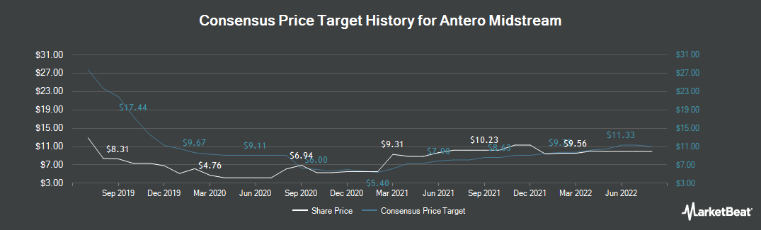 Price Target History for Antero Midstream Partners (NYSE:AM)
