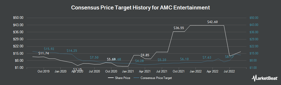 Price Target History for AMC Entertainment (NYSE:AMC)