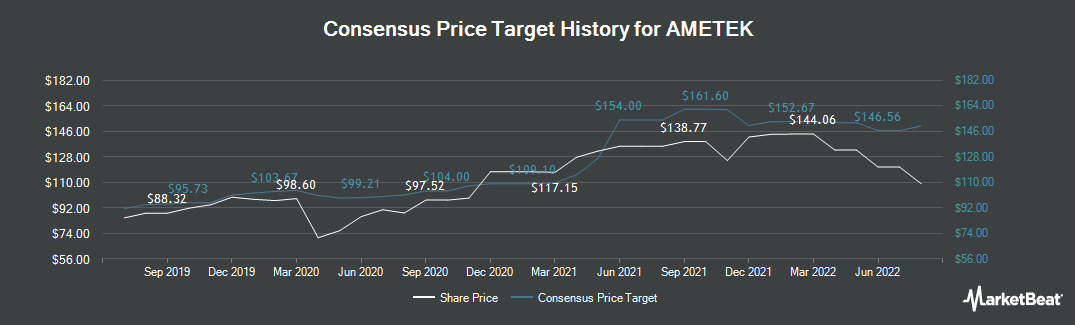 Price Target History for AMTEK (NYSE:AME)