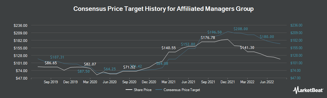 Price Target History for Affiliated Managers Group (NYSE:AMG)