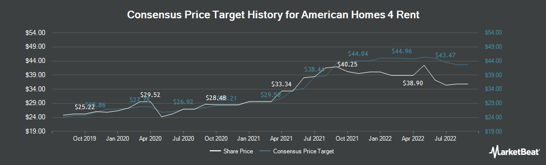 Price Target History for American Homes 4 Rent (NYSE:AMH)