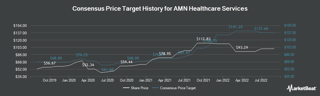 Price Target History for AMN Healthcare Services (NYSE:AMN)