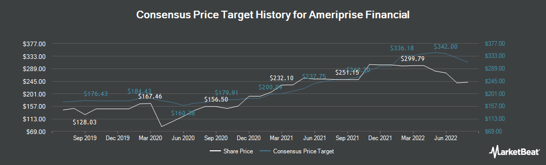 Price Target History for Ameriprise Financial (NYSE:AMP)