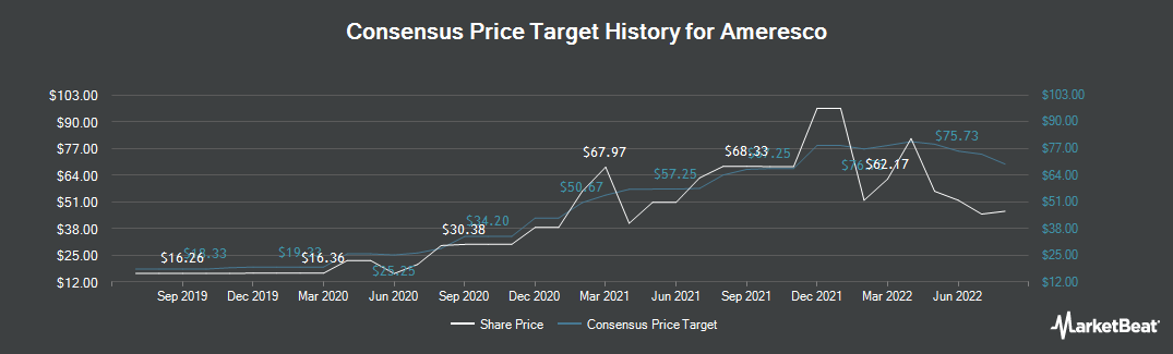 Price Target History for Ameresco (NYSE:AMRC)