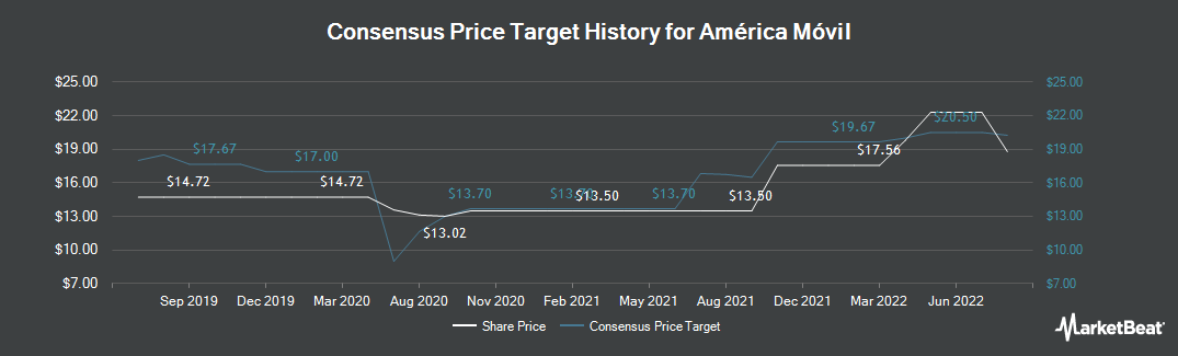 Price Target History for America Movil (NYSE:AMX)