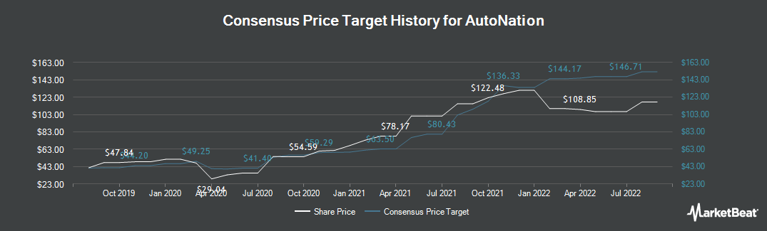 Price Target History for AutoNation (NYSE:AN)