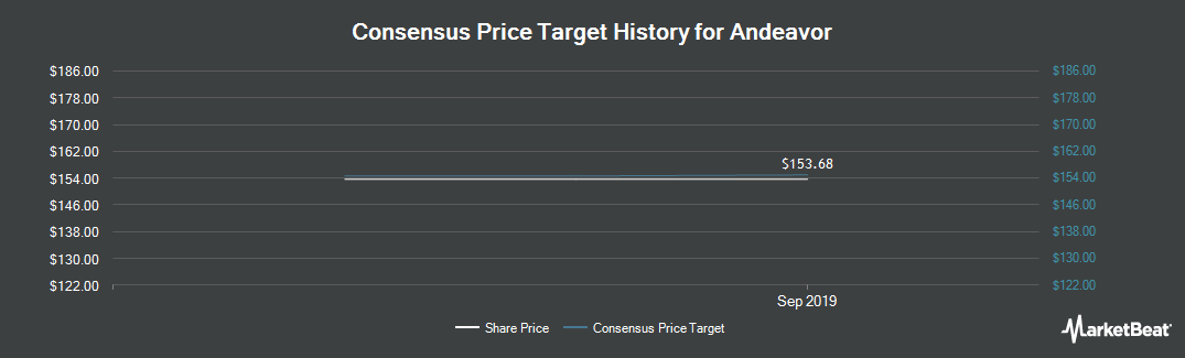 Price Target History for Tesoro Corporation (NYSE:ANDV)