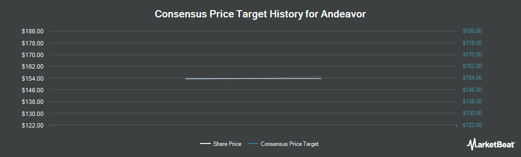 Price Target History for Andeavor (NYSE:ANDV)
