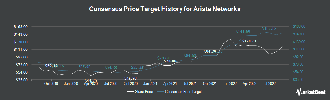 Price Target History for Arista Networks (NYSE:ANET)
