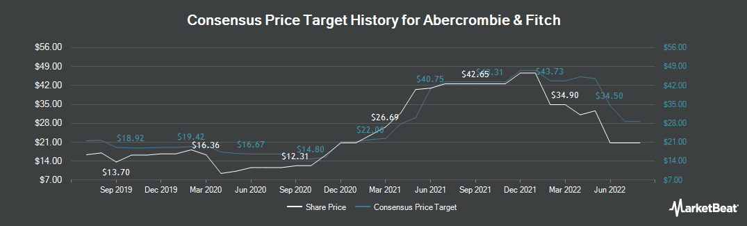 Price Target History for Abercrombie & Fitch Company (NYSE:ANF)
