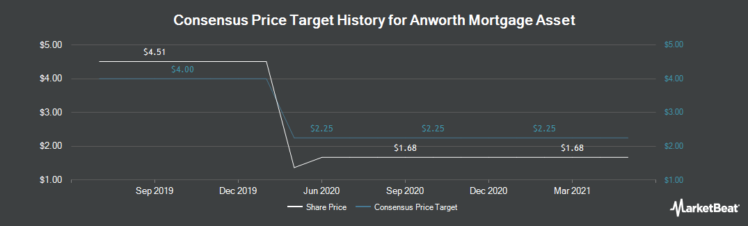 Price Target History for Anworth Mortgage Asset (NYSE:ANH)