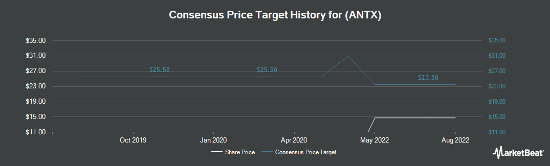 Price Target History for Anthem (NYSE:ANTX)