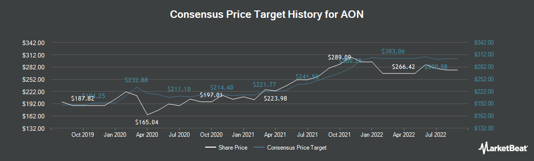 Price Target History for Aon PLC (NYSE:AON)