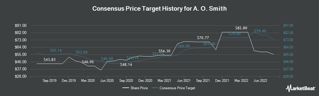 Price Target History for A. O. Smith (NYSE:AOS)