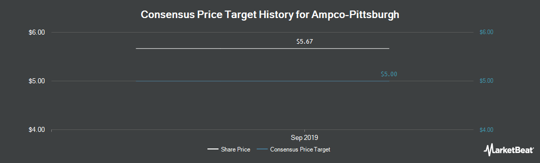 Price Target History for Ampco-Pittsburgh (NYSE:AP)