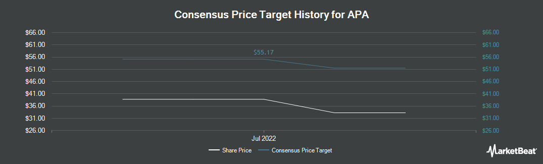Price Target History for Apache Corporation (NYSE:APA)