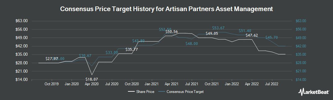 Price Target History for Artisan Partners Asset Management (NYSE:APAM)