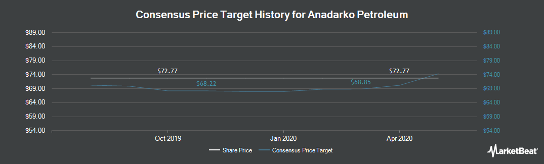 Price Target History for Anadarko Petroleum Corporation (NYSE:APC)