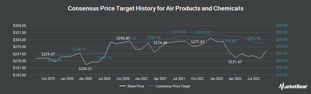 Price Target History for Air Products & Chemicals (NYSE:APD)