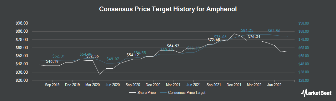 Price Target History for Amphenol (NYSE:APH)