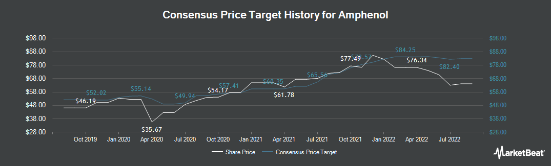 Price Target History for Amphenol Corporation (NYSE:APH)
