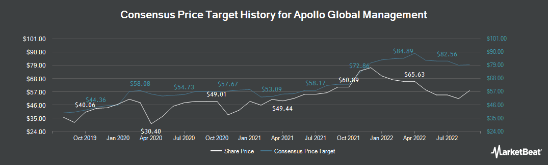 Price Target History for Apollo Global Management (NYSE:APO)