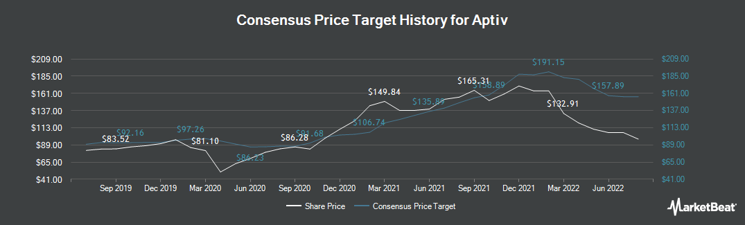 Price Target History for Aptiv (NYSE:APTV)