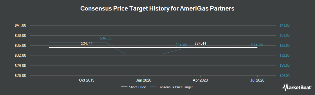 Price Target History for AmeriGas Partners (NYSE:APU)