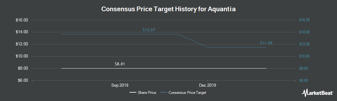 Price Target History for Aquantia (NYSE:AQ)