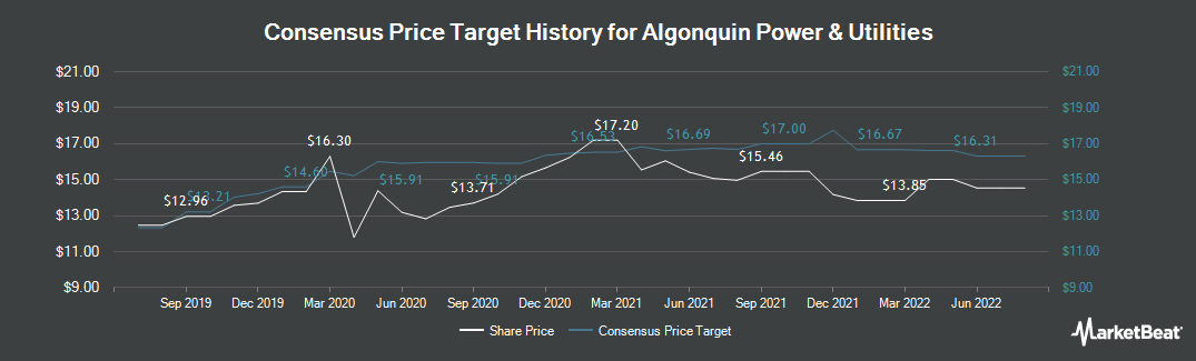 Price Target History for Algonquin Power & Utilities (NYSE:AQN)