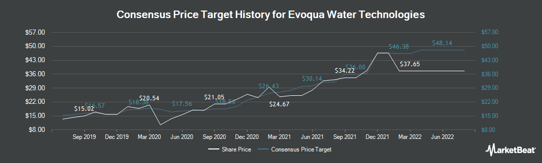 Price Target History for Evoqua Water Technologies (NYSE:AQUA)