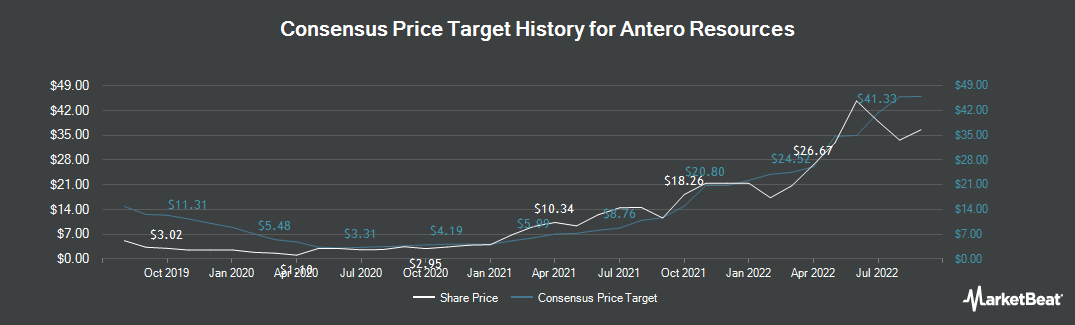 Price Target History for Antero Resources (NYSE:AR)