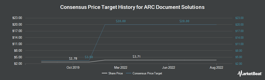 Price Target History for ARC Document Solutions (NYSE:ARC)