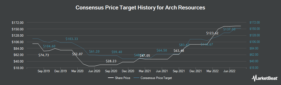 Price Target History for Arch Coal (NYSE:ARCH)