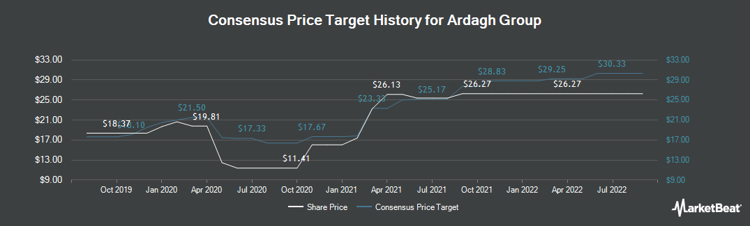 Price Target History for Ardagh Group (NYSE:ARD)