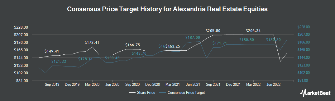 Price Target History for Alexandria Real Estate Equities (NYSE:ARE)