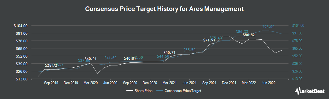 Price Target History for Ares Management (NYSE:ARES)