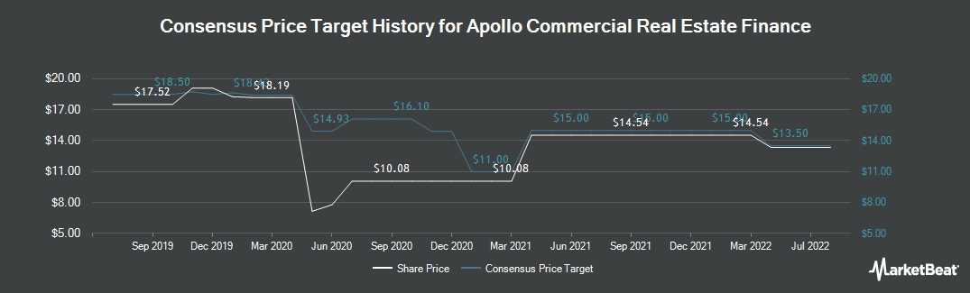 Price Target History for Apollo Commercial Real Est. Finance (NYSE:ARI)
