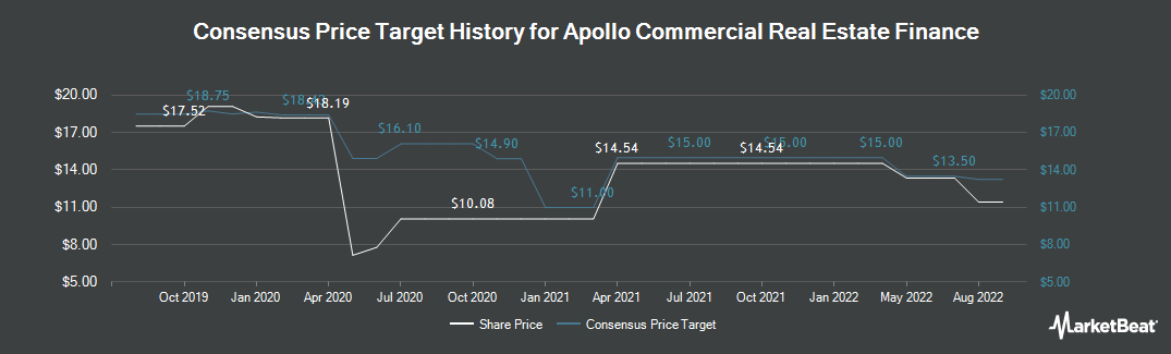Price Target History for Apollo Commercial Real Estate Finance (NYSE:ARI)