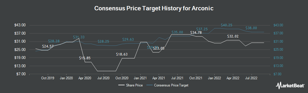 Price Target History for Arconic (NYSE:ARNC)