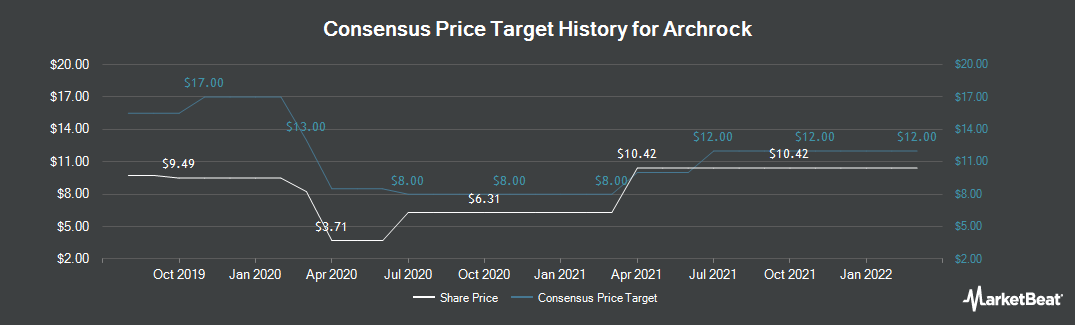 Price Target History for Archrock (NYSE:AROC)