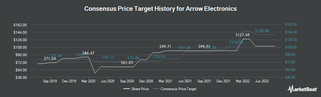 Price Target History for Arrow Electronics (NYSE:ARW)