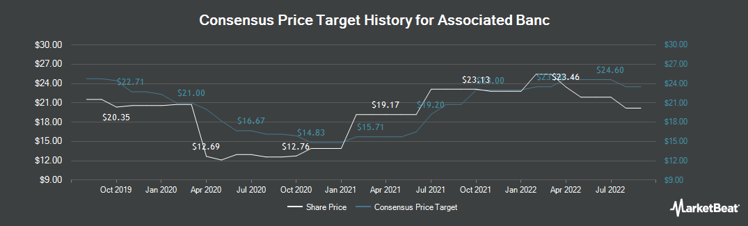 Price Target History for Associated Banc (NYSE:ASB)