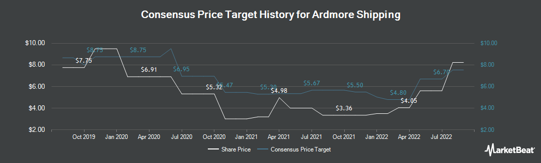 Price Target History for Ardmore Shipping (NYSE:ASC)